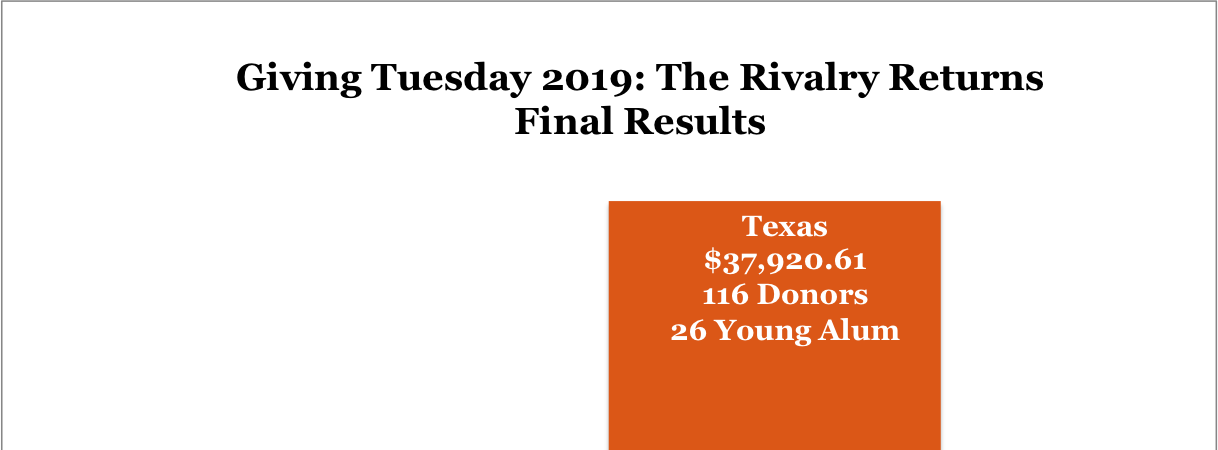 Giving Tuesday 2019 Results