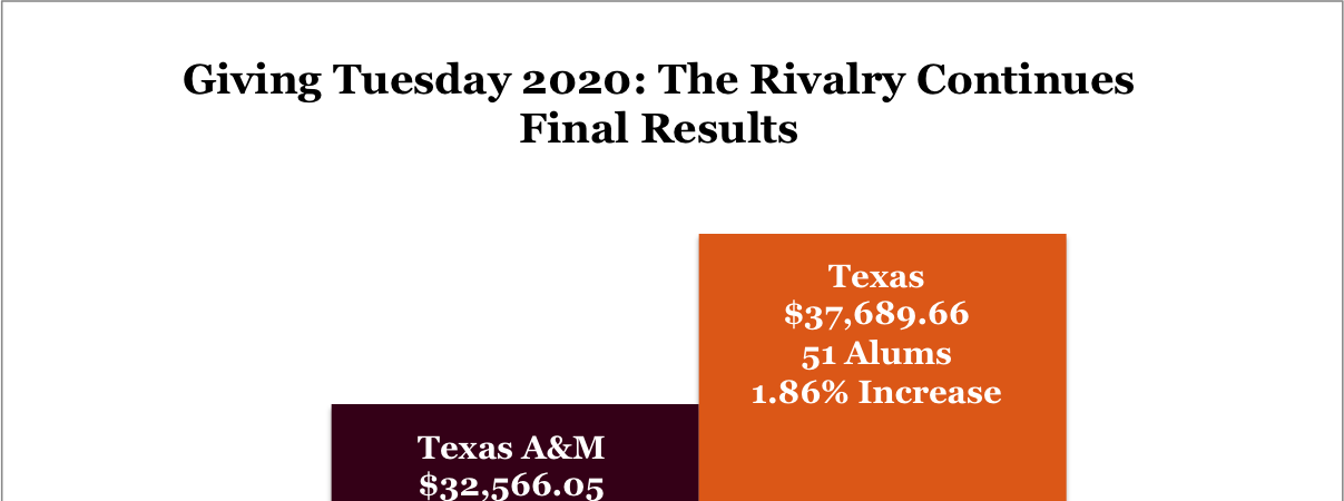 Giving Tuesday: The Rivalry